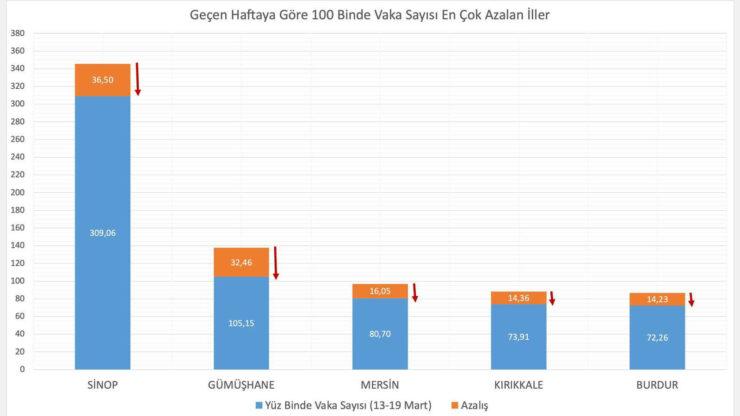 Mersin'de Vaka Sayısı Azalıyor! 4 - mersinde vaka sayisi azaliyor 2