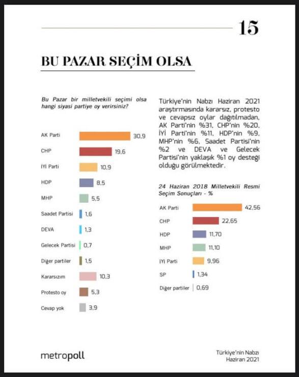 Metropoll Haziran 2021 Anketi: MHP'de Büyük Düşüş! 2 - metropoll anketi mhpde buyuk dusus